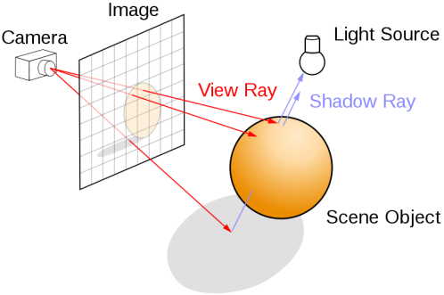 800px-Ray_trace_diagram.svg